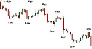 klesajúci trhový trend