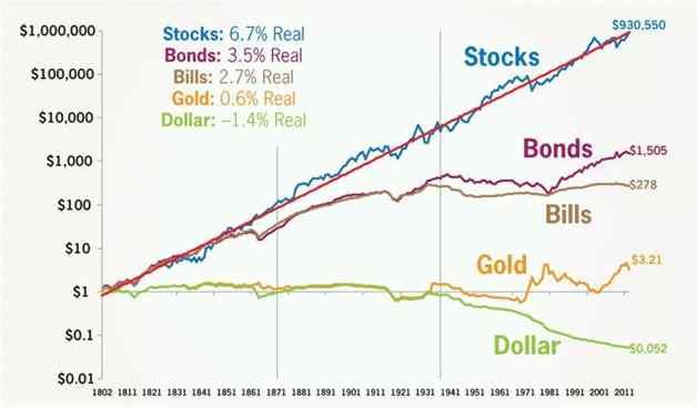 výnosnosť akcií